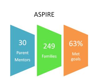 ASPIRE results