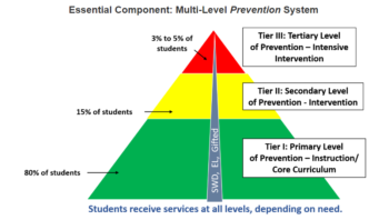 Tri colored pyramid depicting levels of intervention